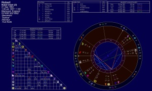 What destiny lies behind this astrological chart?